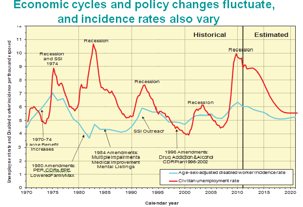 Economic cycles and policy changes fluctuate, and incidence rates also vary